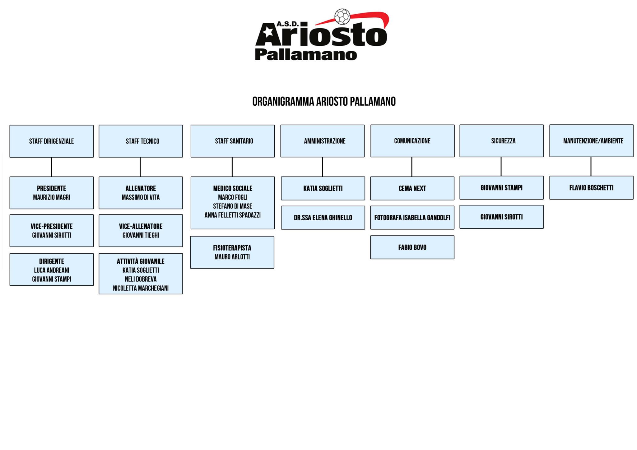 organigramma-ariosto-pallamano